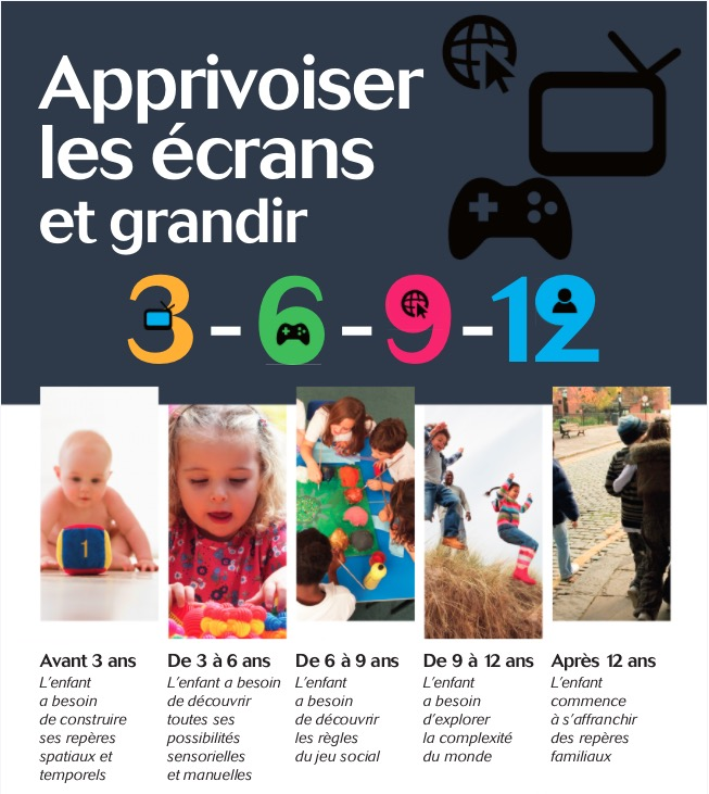 Des Ecrans Adaptes A Chaque Age La Regle Du 3 6 9 12 Greenfield